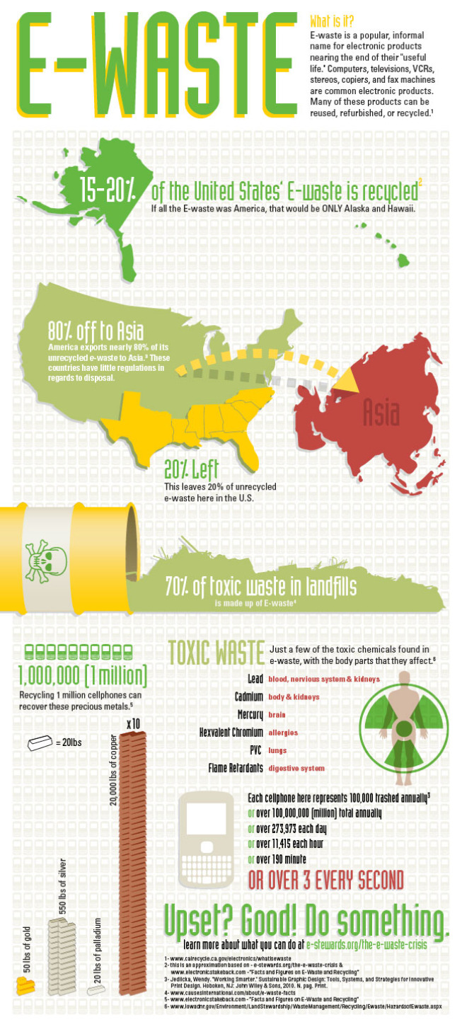 Infographic Shades Of Green Where Is All The E Waste Going Printed Circuit Board