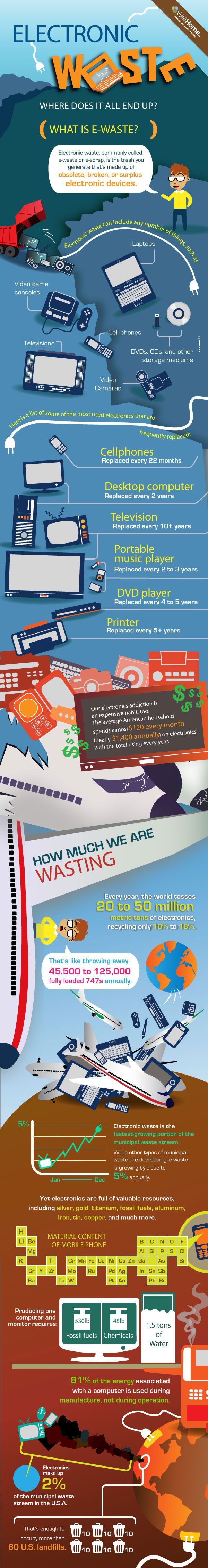 how-much-are-we-wasting