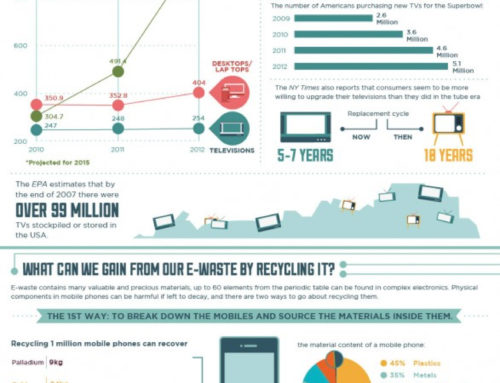 [INFOGRAPHIC] The Environmental Impact Of Gadgets Used By Students